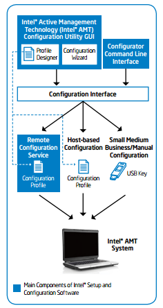 Read our free whitepaper to learn more about vPro configuration!